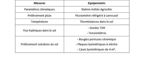 Tableau-équipements
